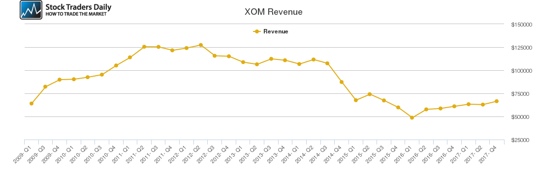 XOM Revenue chart