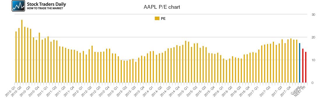 AAPL PE chart