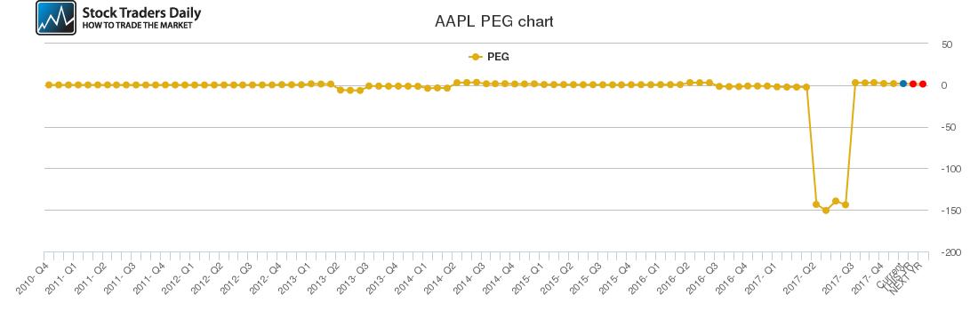 AAPL PEG chart