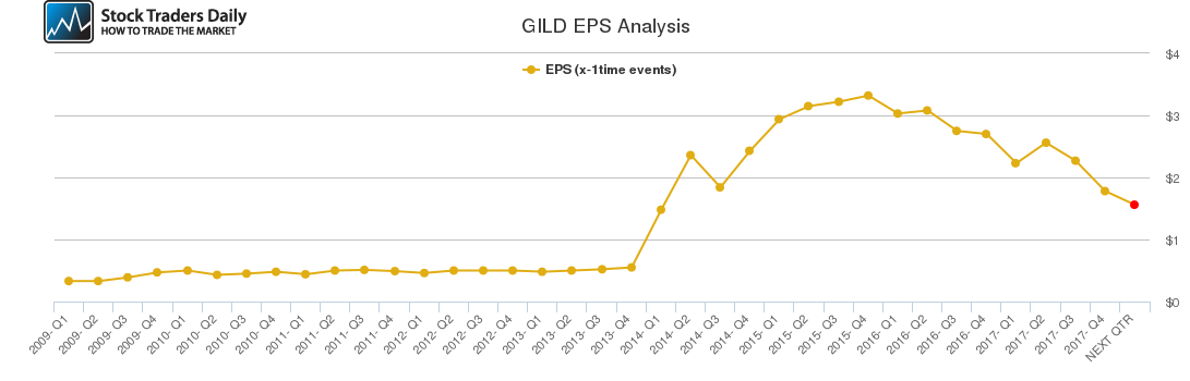 GILD EPS Analysis