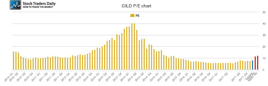 GILD PE chart