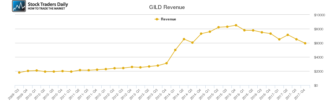 GILD Revenue chart