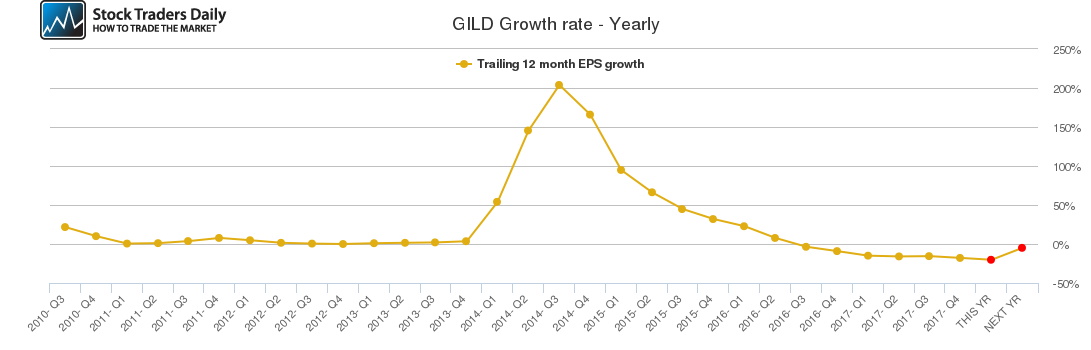 GILD Growth rate - Yearly