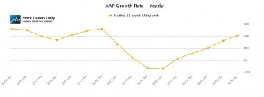 AAP Advanced Auto Parts EPS Earnings Growth