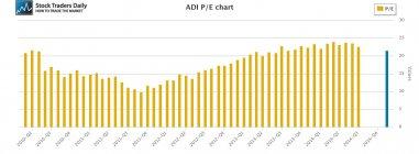 ADI Analog Devices PE Price Earnings Multiple