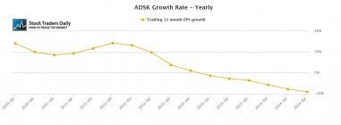 ADSK Autodesk EPS Earnings Growth