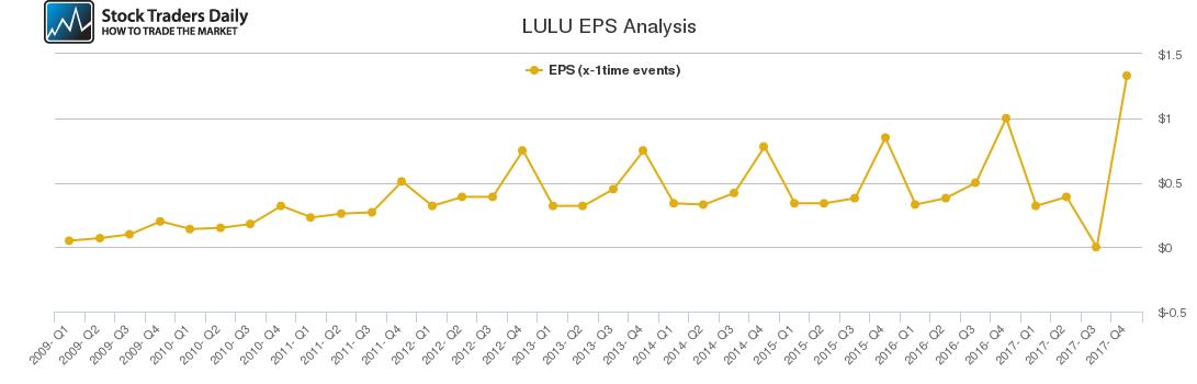 LULU EPS Analysis