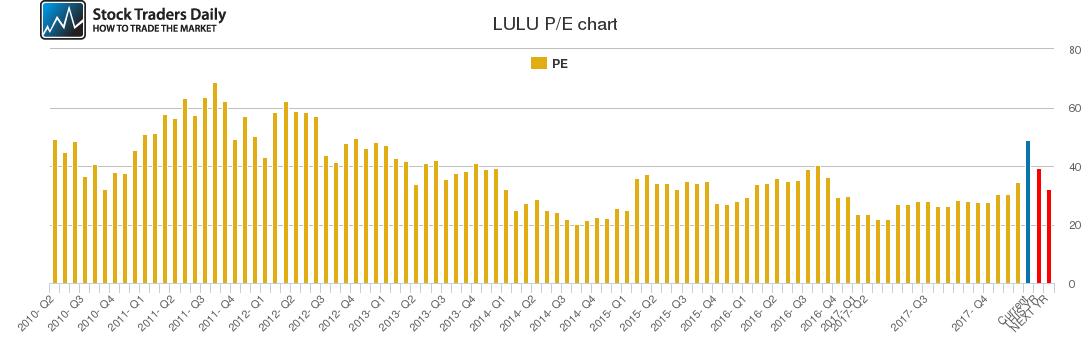 LULU PE chart