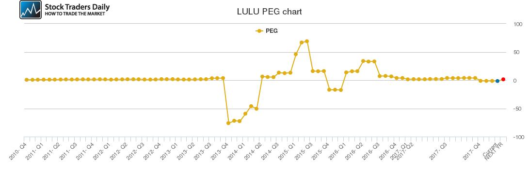 LULU PEG chart
