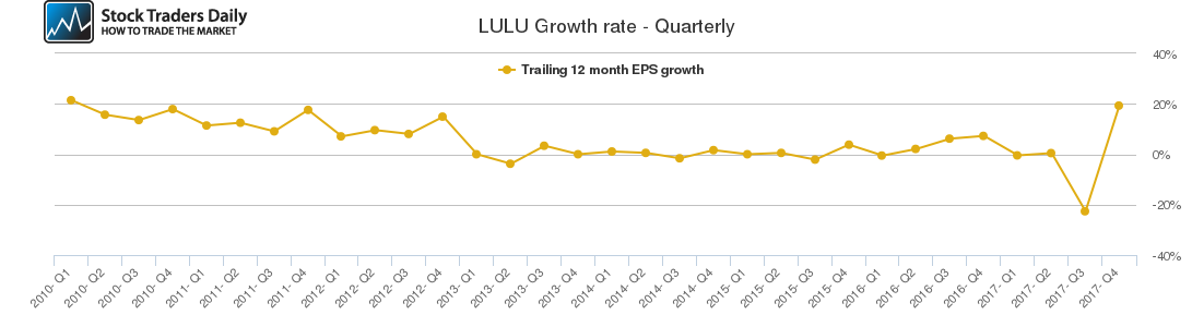 LULU Growth rate - Quarterly