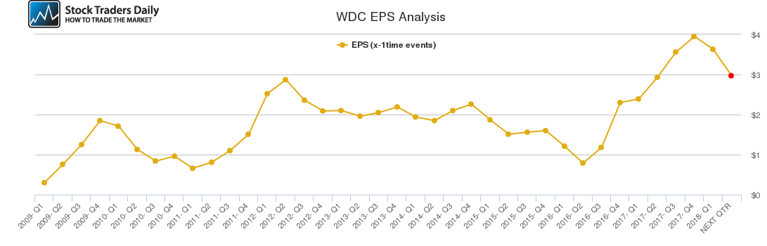 WDC EPS Analysis