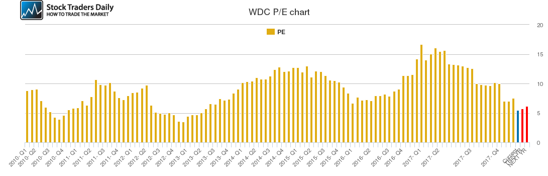 WDC PE chart