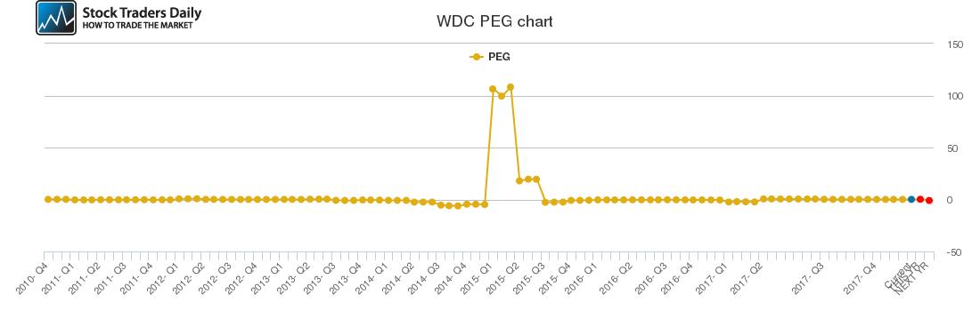 WDC PEG chart