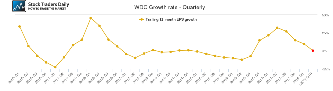 WDC Growth rate - Quarterly