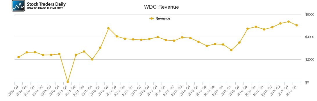 WDC Revenue chart