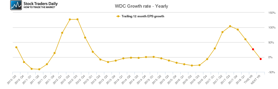 WDC Growth rate - Yearly