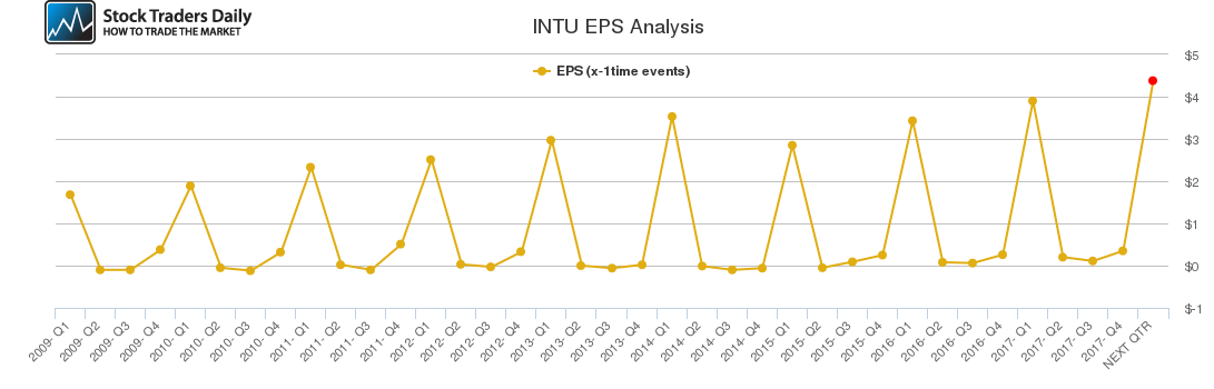 INTU EPS Analysis
