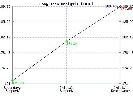 INTU Long Term Analysis