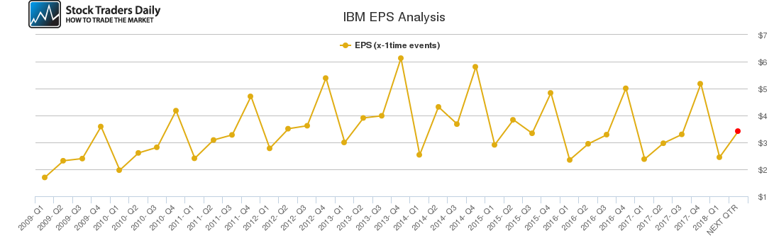 IBM EPS Analysis