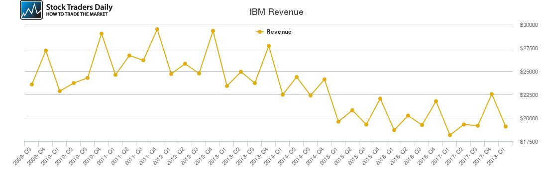 IBM Revenue chart
