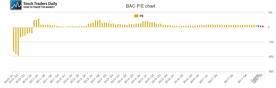 BAC PE chart