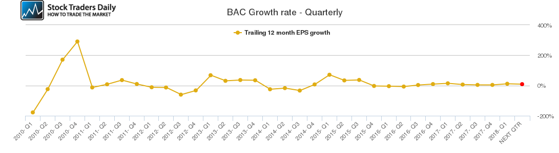 BAC Growth rate - Quarterly