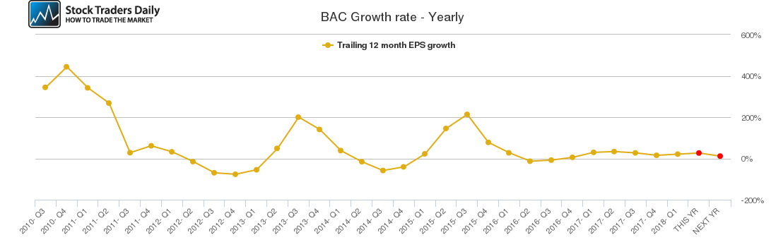 BAC Growth rate - Yearly