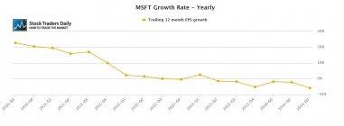 Microsoft Corporation (NASDAQ:MSFT) EPS Earnings