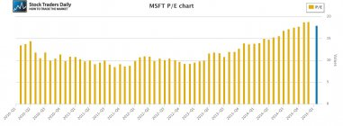 Microsoft Corporation (NASDAQ:MSFT) PE Price Earnings
