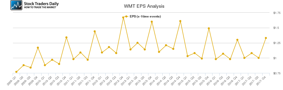 WMT EPS Analysis
