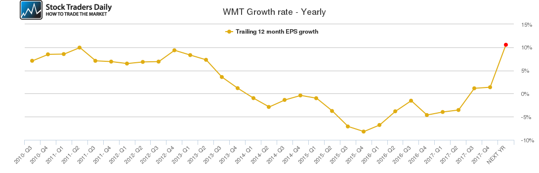 WMT Growth rate - Yearly