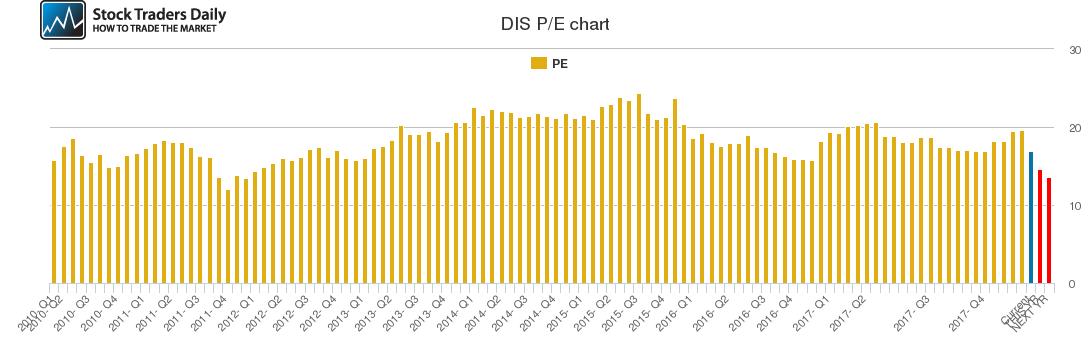 DIS PE chart