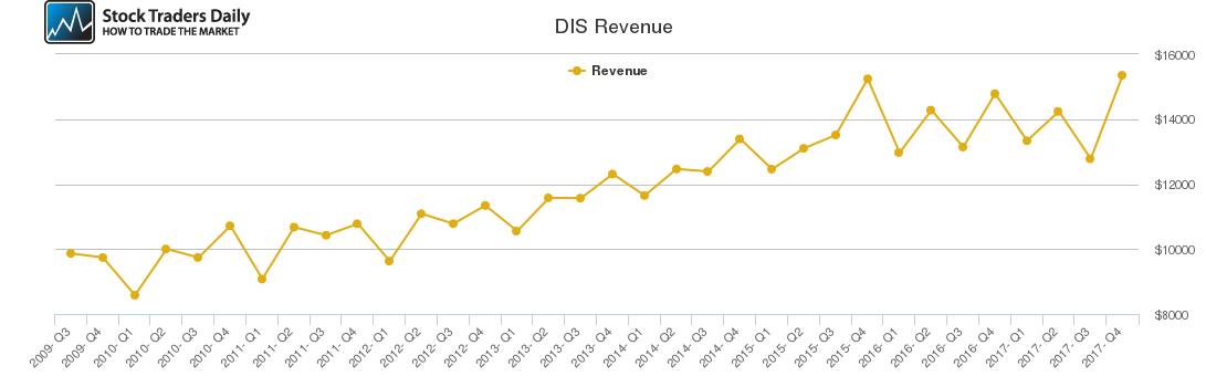 DIS Revenue chart