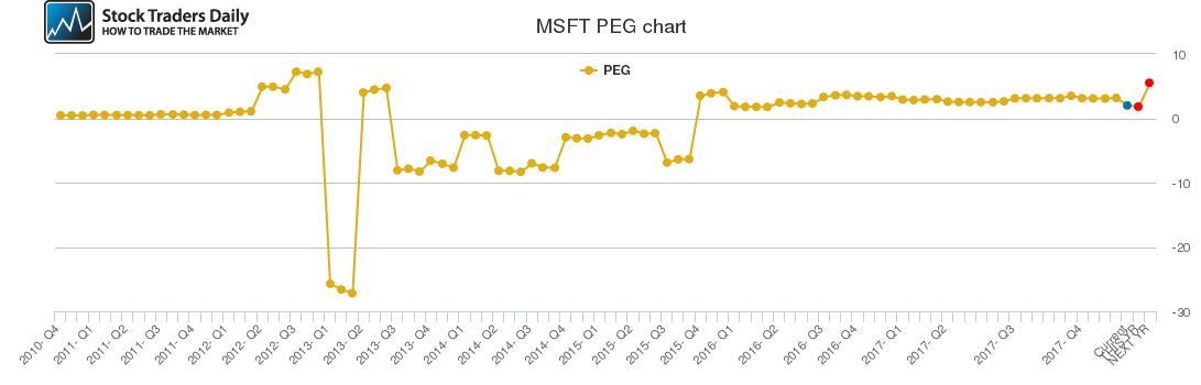 MSFT PEG chart