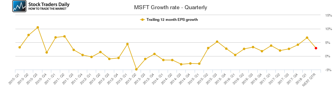 MSFT Growth rate - Quarterly