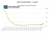 AXP Earnings EPS
