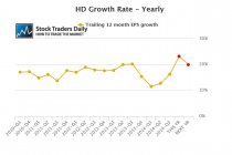 HD EPS Earnings Growth