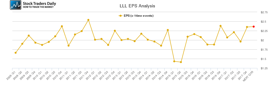 LLL EPS Analysis