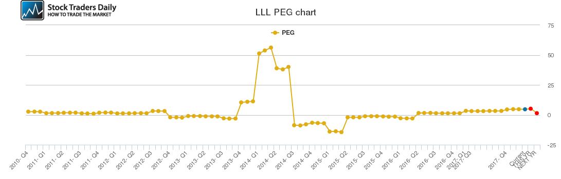 LLL PEG chart