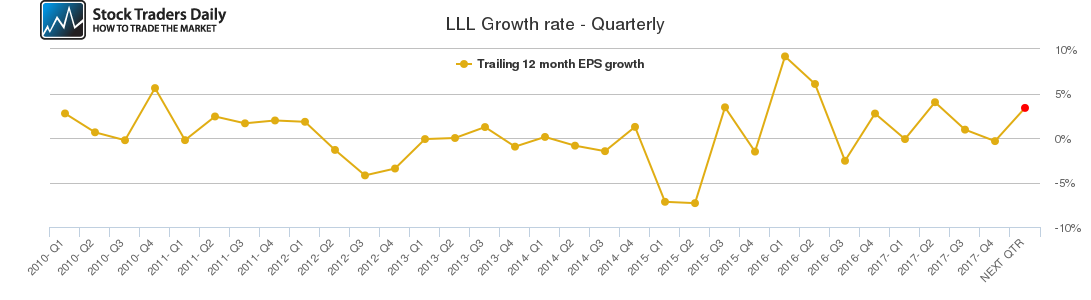 LLL Growth rate - Quarterly