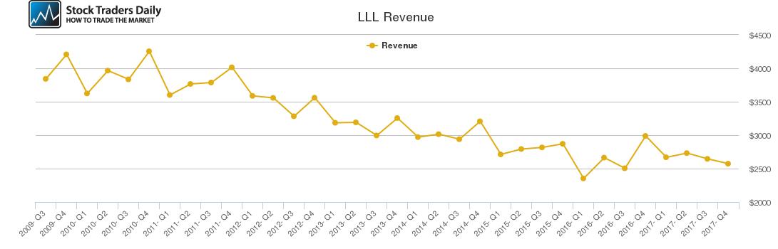 LLL Revenue chart