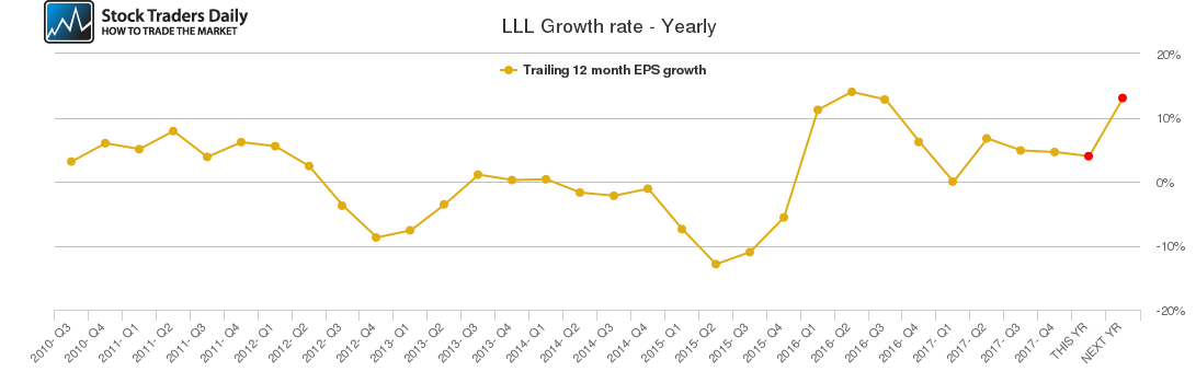 LLL Growth rate - Yearly