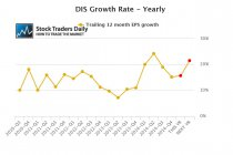 DIS earnings EPS