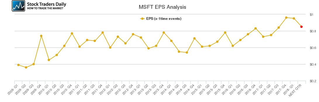 MSFT EPS Analysis