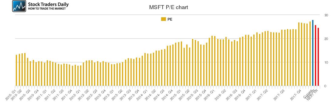 MSFT PE chart