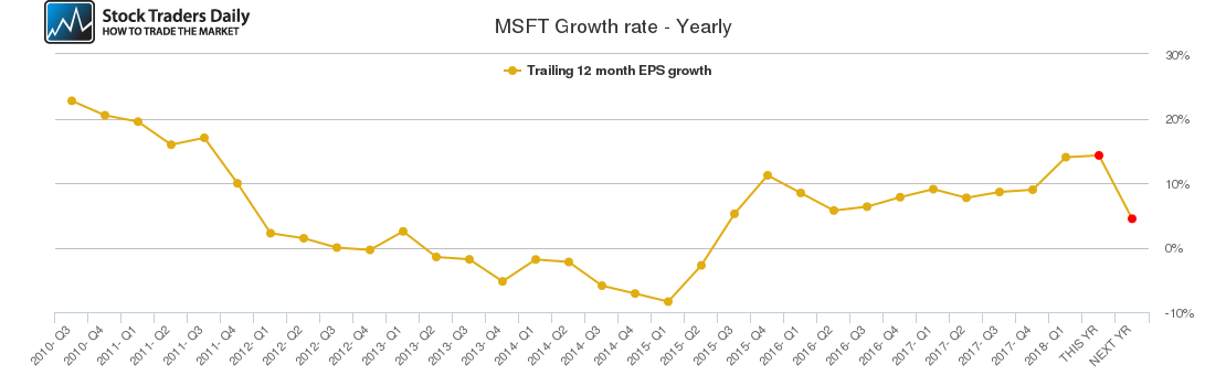 MSFT Growth rate - Yearly