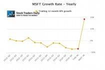 MSFT Microsoft EPS Earnings Growth