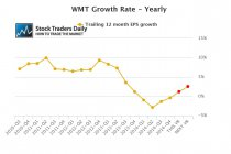 WMT Wal Mart EPS Growth Earnings