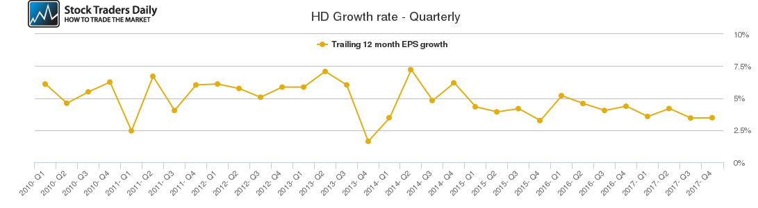 HD Growth rate - Quarterly
