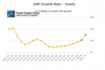 Union Pacific UNP Earnings EPS Growth